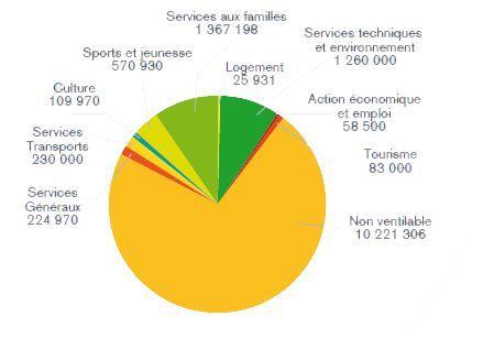 Budget 2015 graphique - Par compétence Recettes
